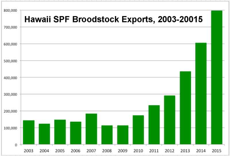 Hawaii—SPF Broodstock Exports Set Record in 2015