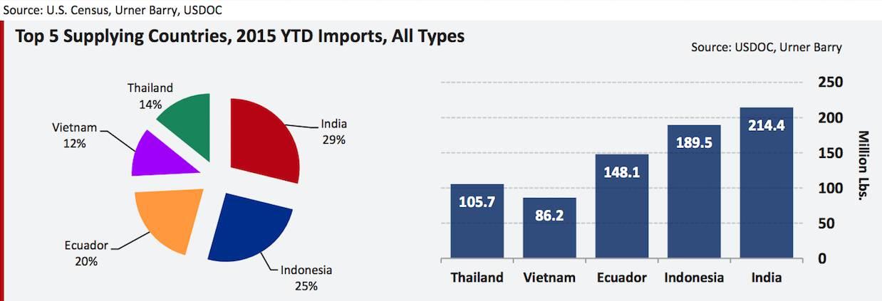 Shrimp Imports
